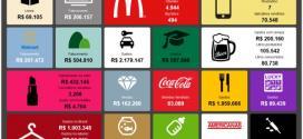 Brasil gasta R$ 75 MI em smartphones por dia. Veja dados do varejo em tempo real