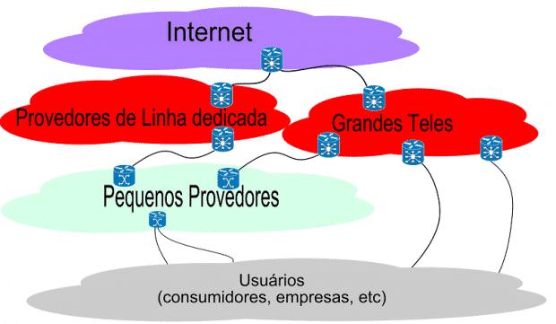 Vigilância do grande irmão 0x13 Provedores de internet monitoram suas atividades