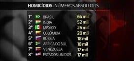 Brasil tem o maior número absoluto de homicídios do mundo
