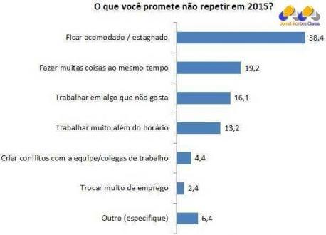 Emprego - Pesquisa revela que 67,7% dos brasileiros pretendem mudar de emprego em 2015