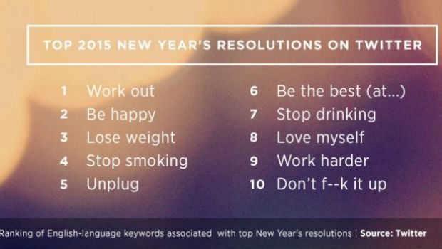 Exercitar-se é a principal promessa dos usuários do Twitter para 2015