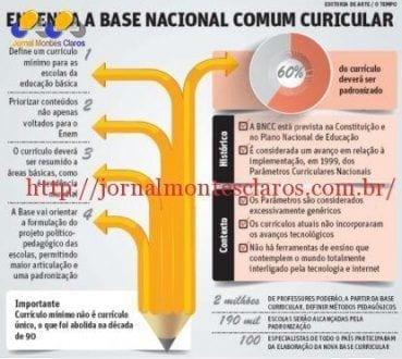 Educação - MEC vai padronizar 60% do currículo da educação básica