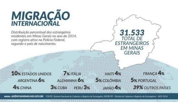 MG - Minas Gerais terá Observatório de Migração Internacional