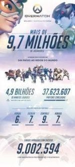 Games - Blizzard divulga os dados completos do Open Beta de Overwatch