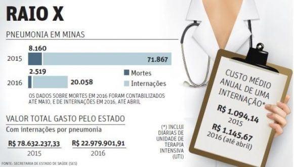 MG - Pneumonia mata 17 por dia em Minas Gerais