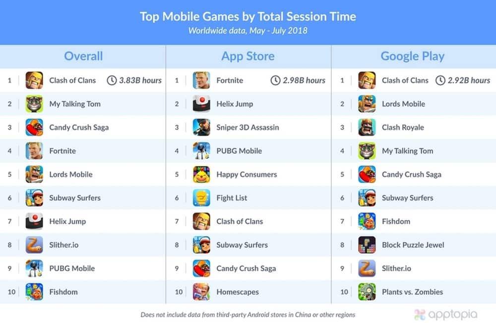 Ranking com jogos para celular com maior tempo gasto nos últimos três meses (Foto: Divulgação/Apptopia)