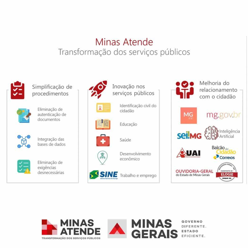 MG - Governo lança Minas Atende: Transformação dos Serviços Públicos