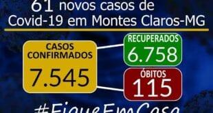 Montes Claros – Sobe para 7.545 o número de casos de Coronavírus em Montes Claros