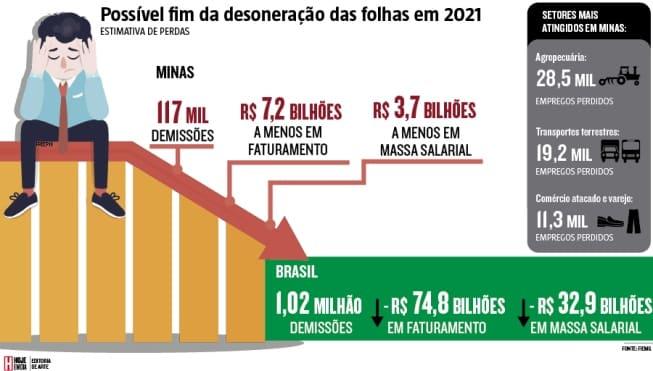 MG - Com o fim da desoneração nas folhas, Fiemg calcula 117 mil demissões em Minas